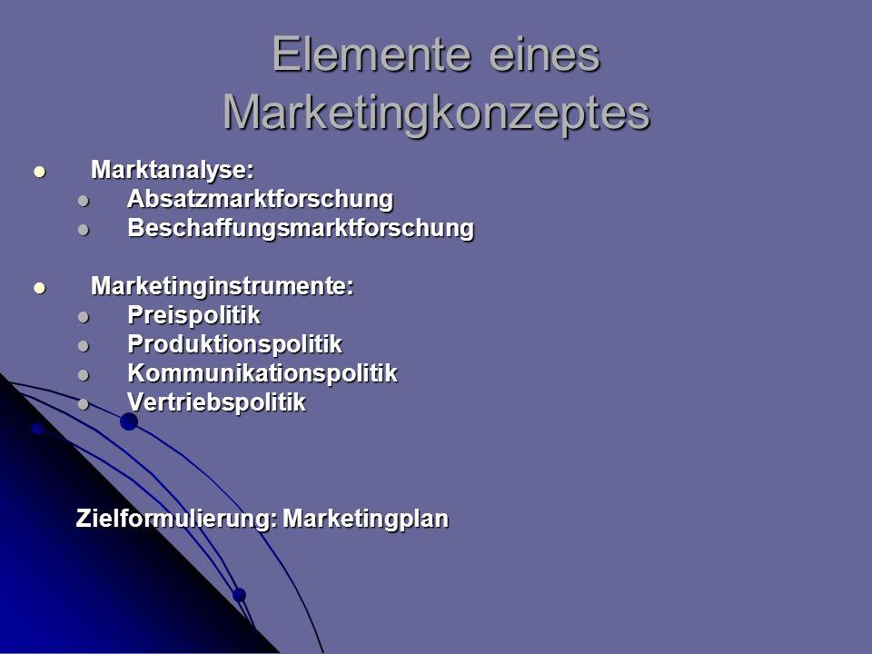 Elemente eines Marketingkonzeptes Marktanalyse: Marktanalyse: Absatzmarktforschung Absatzmarktforschung Beschaffungsmarktforschung Beschaffungsmarktfo