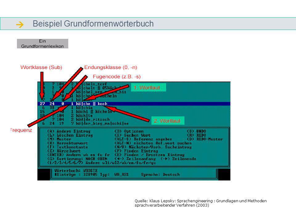 Beispiel Grundformenwörterbuch Quelle: Klaus Lepsky: Sprachengineering : Grundlagen und Methoden sprachverarbeitender Verfahren (2003)