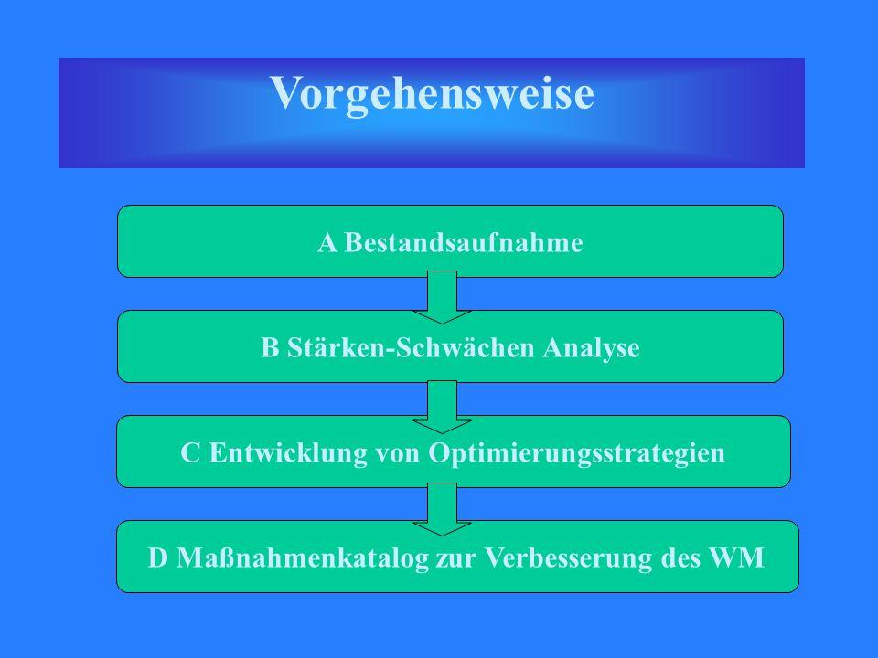 Vorgehensweise A Bestandsaufnahme B Stärken-Schwächen Analyse C Entwicklung von Optimierungsstrategien D Maßnahmenkatalog zur Verbesserung des WM