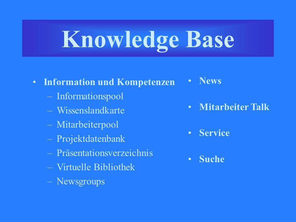 Knowledge Base Information und Kompetenzen –Informationspool –Wissenslandkarte –Mitarbeiterpool –Projektdatenbank –Präsentationsverzeichnis –Virtuelle Bibliothek –Newsgroups News Mitarbeiter Talk Service Suche Knowledge Base