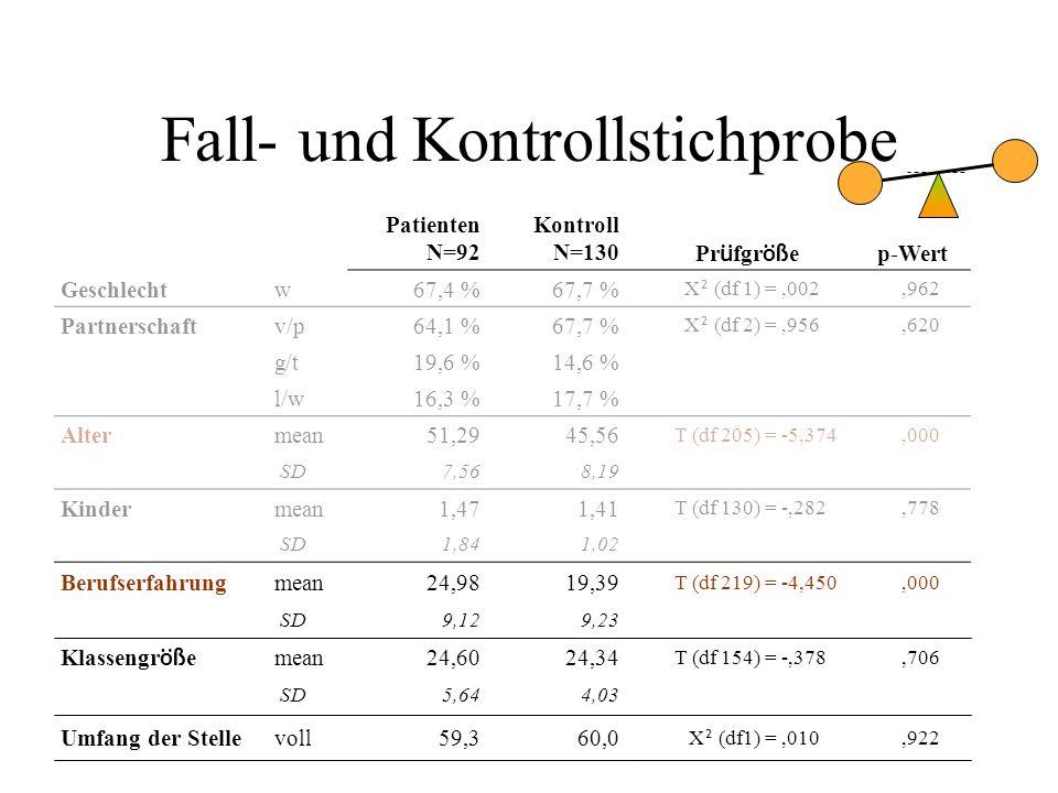 Fall- und Kontrollstichprobe Patienten N=92 Kontroll N=130 Pr ü fgr öß e p-Wert Geschlechtw67,4 %67,7 % Χ ² (df 1) =,002,962 Partnerschaftv/p64,1 %67,