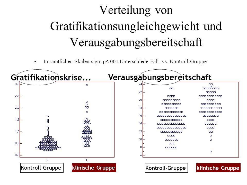 Verteilung von Gratifikationsungleichgewicht und Verausgabungsbereitschaft In sämtlichen Skalen sign. p<.001 Unterschiede Fall- vs. Kontroll-Gruppe kl