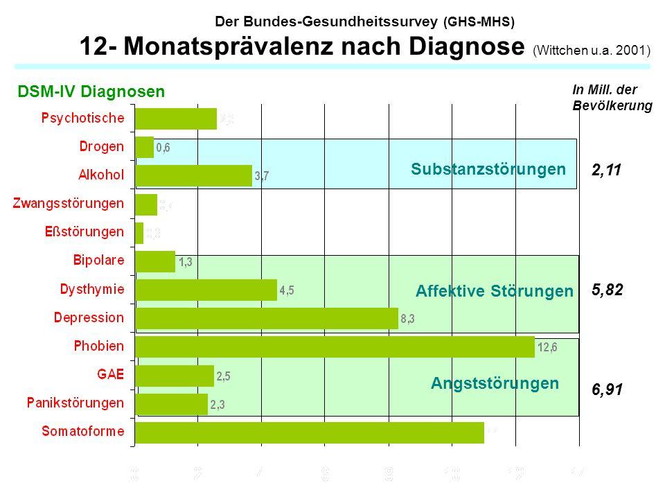 Der Bundes-Gesundheitssurvey (GHS-MHS) 12- Monatsprävalenz nach Diagnose (Wittchen u.a. 2001) Prävalenz (%) DSM-IV Diagnosen Substanzstörungen Affekti