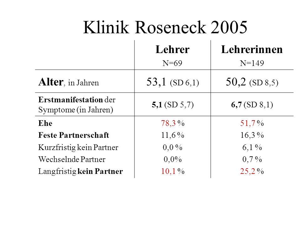 Klinik Roseneck 2005 Lehrer N=69 Lehrerinnen N=149 Alter, in Jahren 53,1 (SD 6,1) 50,2 (SD 8,5) Erstmanifestation der Symptome (in Jahren) 5,1 (SD 5,7
