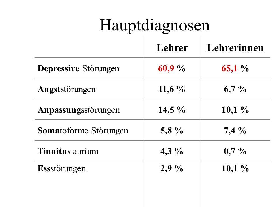 Hauptdiagnosen LehrerLehrerinnen Depressive Störungen60,9 %65,1 % Angststörungen11,6 %6,7 % Anpassungsstörungen14,5 %10,1 % Somatoforme Störungen5,8 %