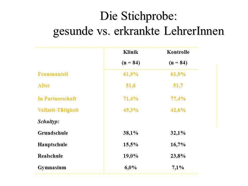 KlinikKontrolle (n = 84) Frauenanteil61,9%61,9% Alter51,651,7 In Partnerschaft 71,4%77,4% Vollzeit-T ä tigkeit 45,3%42,6% Schultyp: Grundschule38,1%32