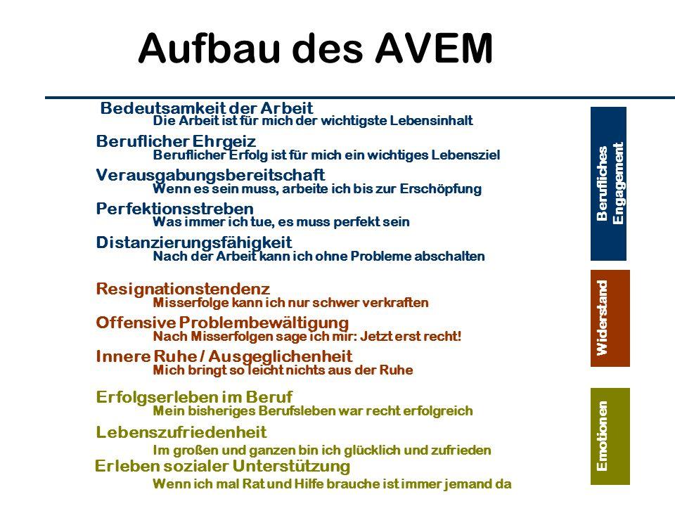 Aufbau des AVEM Bedeutsamkeit der Arbeit Beruflicher Ehrgeiz Verausgabungsbereitschaft Perfektionsstreben Distanzierungsfähigkeit Resignationstendenz