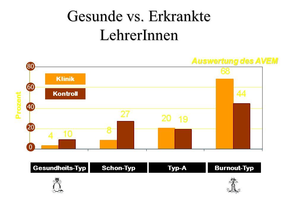 Burnout-TypSchon-TypGesundheits-Typ Kontroll Klinik Typ-A Prozent Gesunde vs. Erkrankte LehrerInnen Auswertung des AVEM