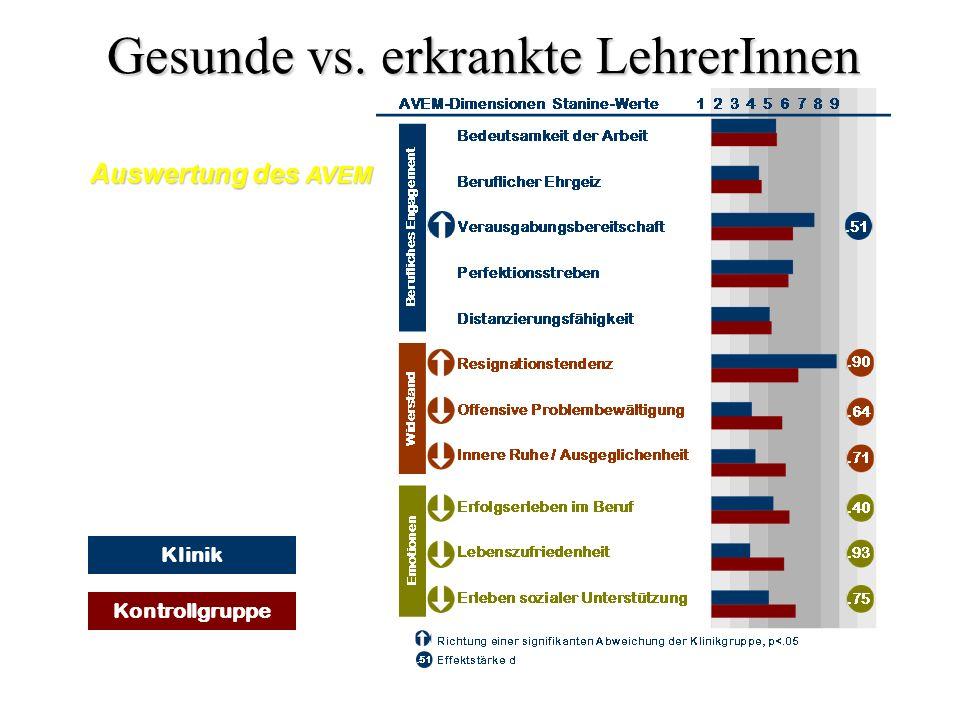 Kontrollgruppe Klinik Gesunde vs. erkrankte LehrerInnen Auswertung des AVEM