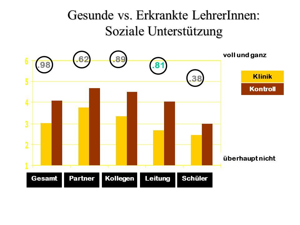 Kontroll Klinik überhaupt nicht voll und ganz GesamtPartnerKollegenLeitungSchüler.98.62.89.81.38 Gesunde vs. Erkrankte LehrerInnen: Soziale Unterstütz
