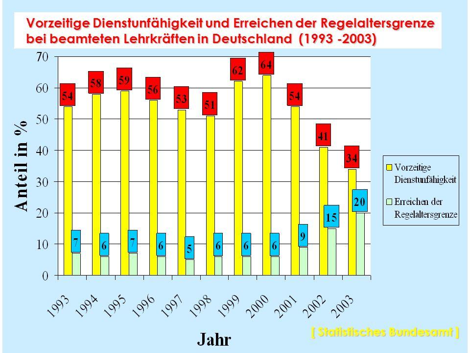 Frühpensionierungsleiden bayerischer Lehrkräfte (1995-2000) (n=5.548) 52% Psyche/Verhalten davon: 36% Depression, 16% Burnout, 10% Anpassungsstörungen, 7% somatoforme Störungen, 4% Angststörungen, 4% Alkohol...