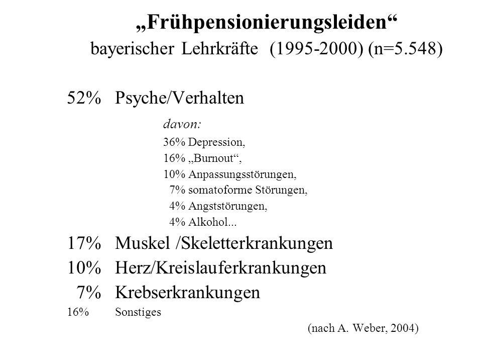 Probleme psychosomatisch erkrankter LehrerInnen I, Klinik Roseneck, 2005, N>200 SchülerInnen sind kaum in der Lage sich zu konzentrieren Viele Kinder sind nicht am Unterricht/ am Lernen interessiert LehrerInnen müssen - notgedrungen - oft die von Eltern vernachlässigte Erziehung ersetzen Disziplinschwierigkeiten Hohes Ausmaß an Aggressivität in den Klassen LehrerInnen haben keine ausreichenden disziplinarische Möglichkeiten Zu große Klassen (>30)