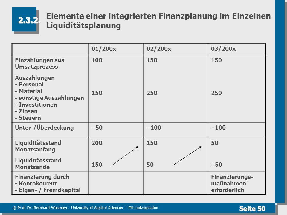 © Prof. Dr. Bernhard Wasmayr, University of Applied Sciences - FH Ludwigshafen Seite 50 Elemente einer integrierten Finanzplanung im Einzelnen Liquidi