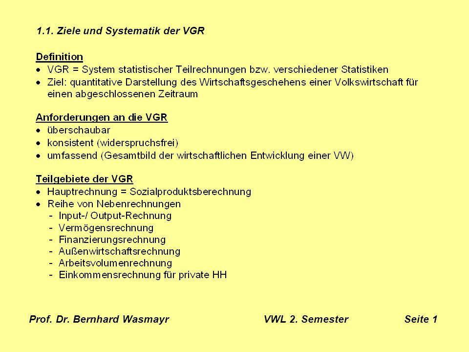 Prof.Dr. Bernhard Wasmayr VWL 2. Semester Seite 18 1.2.2.