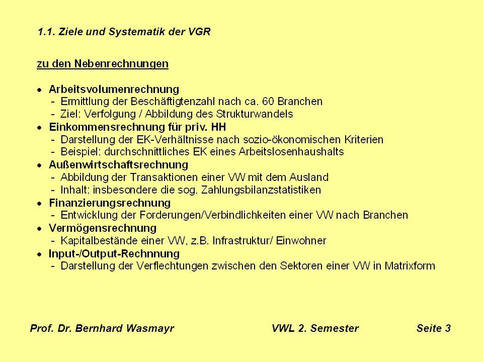 Prof.Dr. Bernhard Wasmayr VWL 2. Semester Seite 26 2.2.