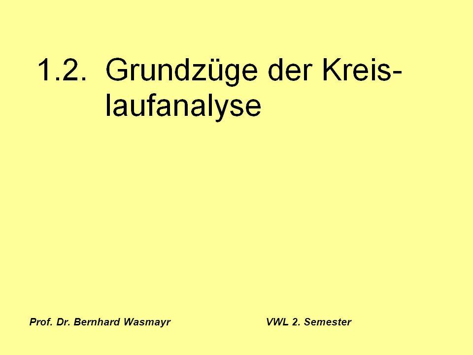 Prof. Dr. Bernhard Wasmayr VWL 2. Semester Seite 112 2.2.2. Staatsausgabenmultiplikator