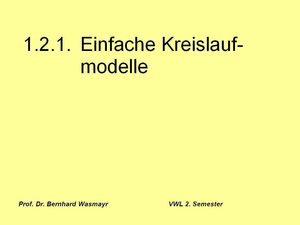 Prof. Dr. Bernhard Wasmayr VWL 2. Semester Seite 5 1.2.1. Einfache Kreislaufmodelle