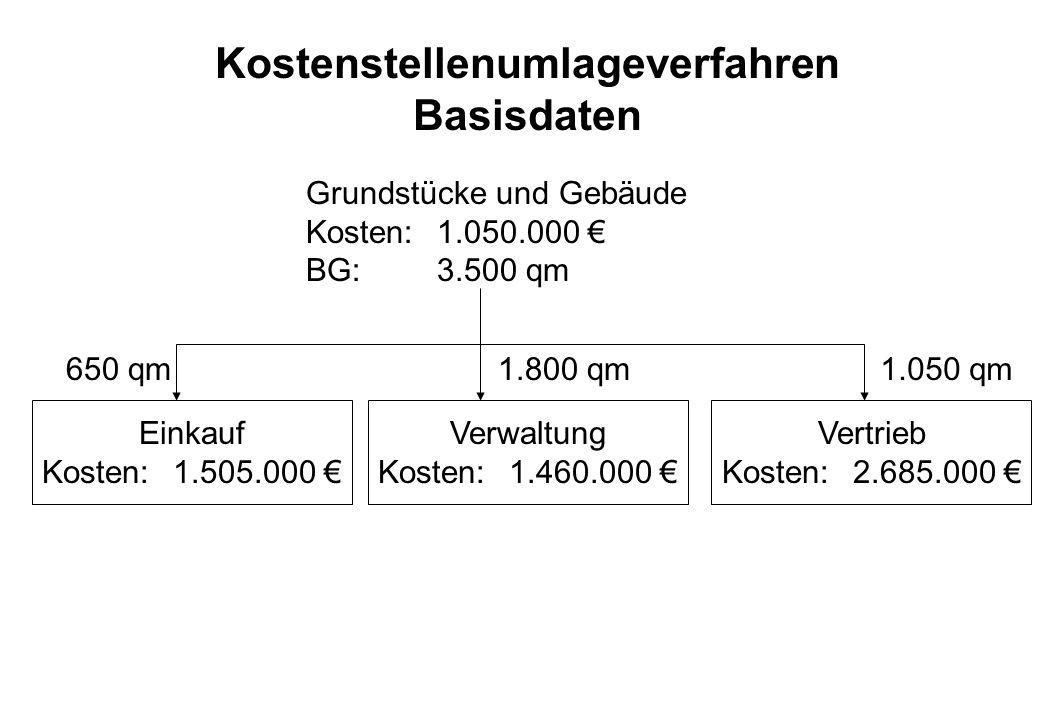 Kostenstellenumlageverfahren Basisdaten Grundstücke und Gebäude Kosten: 1.050.000 BG:3.500 qm Einkauf Kosten: 1.505.000 Verwaltung Kosten: 1.460.000 V