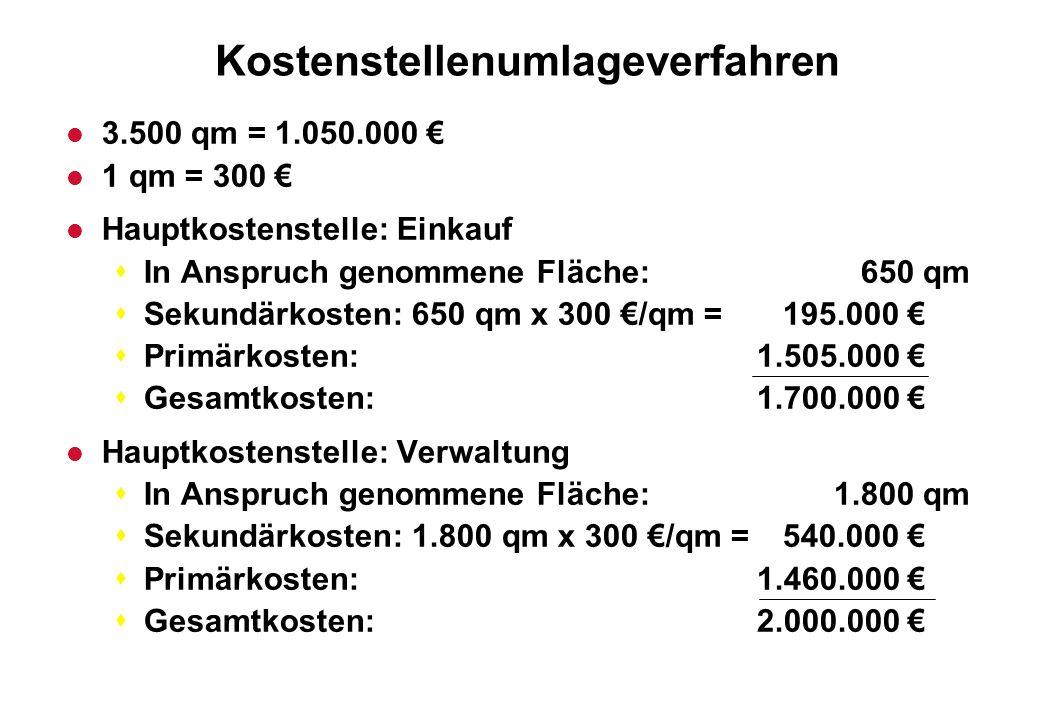 Kostenstellenumlageverfahren l 3.500 qm = 1.050.000 l 1 qm = 300 l Hauptkostenstelle: Einkauf sIn Anspruch genommene Fläche: 650 qm sSekundärkosten: 6