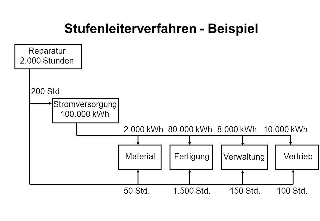 Stufenleiterverfahren - Beispiel Reparatur 2.000 Stunden Fertigung Verwaltung Vertrieb Stromversorgung 100.000 kWh 1.500 Std.150 Std.100 Std. 80.000 k