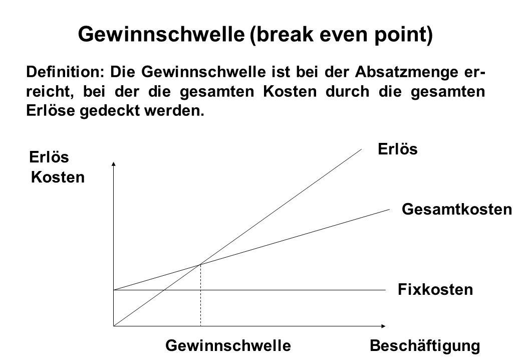 Gewinnschwelle (break even point) Definition: Die Gewinnschwelle ist bei der Absatzmenge er- reicht, bei der die gesamten Kosten durch die gesamten Er