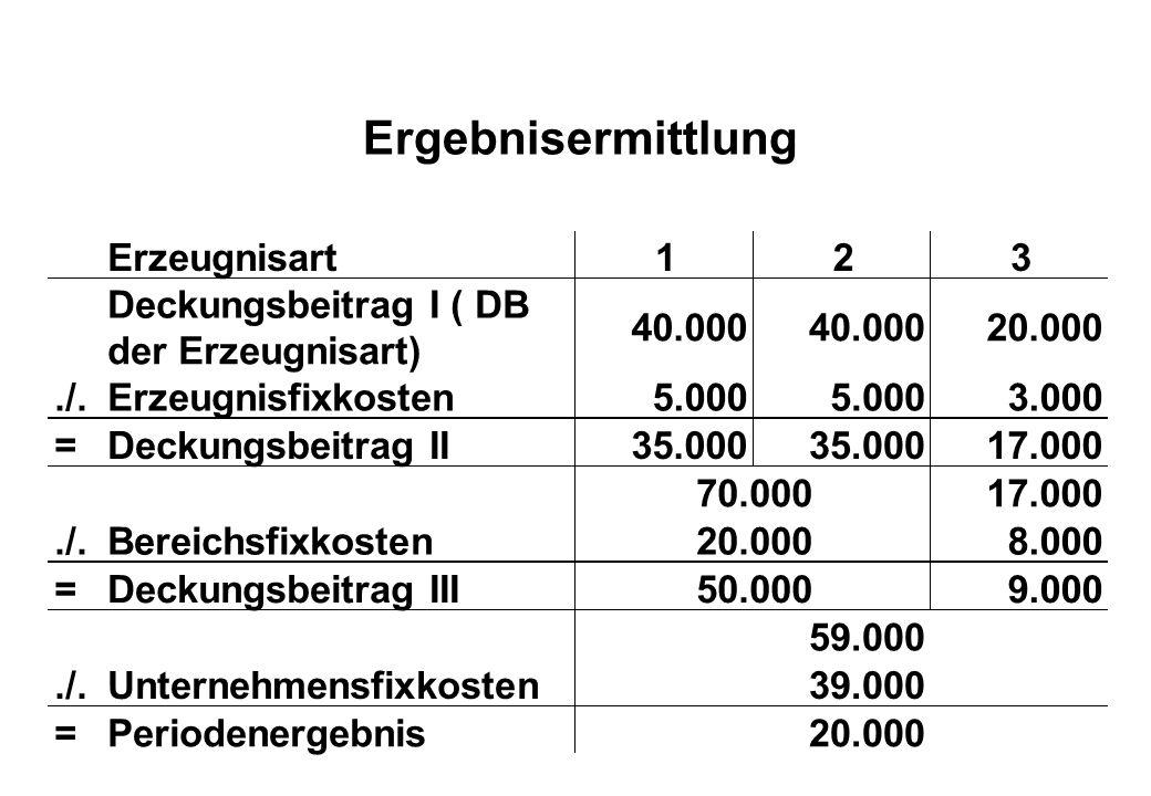 Ergebnisermittlung Erzeugnisart123 Deckungsbeitrag I ( DB der Erzeugnisart) 40.000 20.000./.Erzeugnisfixkosten5.000 3.000 =Deckungsbeitrag II35.000 17