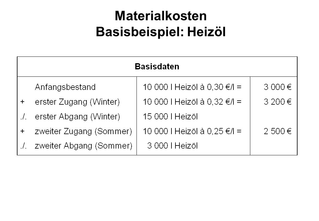 Materialkosten Basisbeispiel: Heizöl