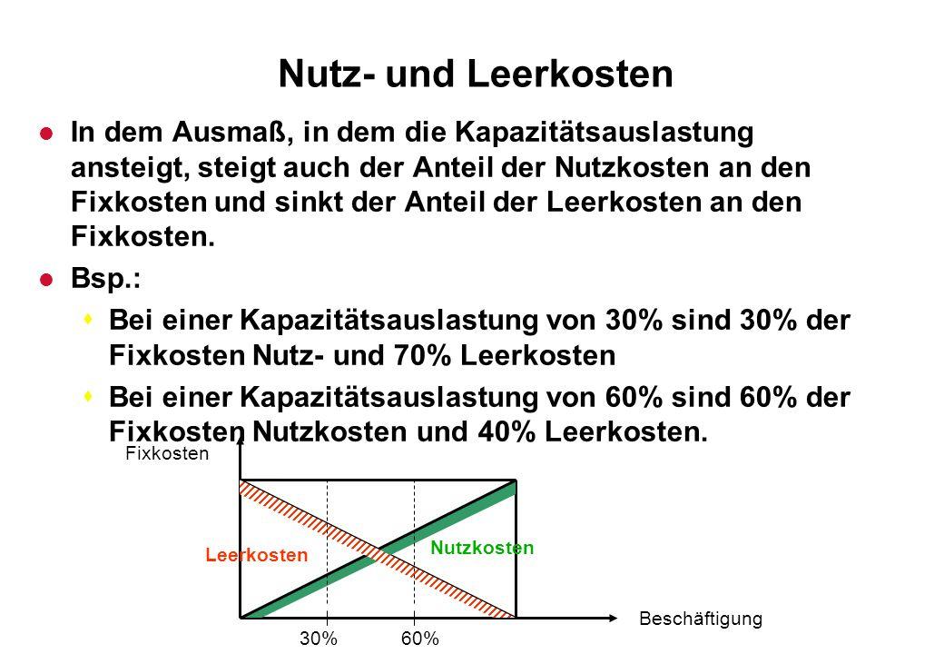 Nutz- und Leerkosten l In dem Ausmaß, in dem die Kapazitätsauslastung ansteigt, steigt auch der Anteil der Nutzkosten an den Fixkosten und sinkt der A