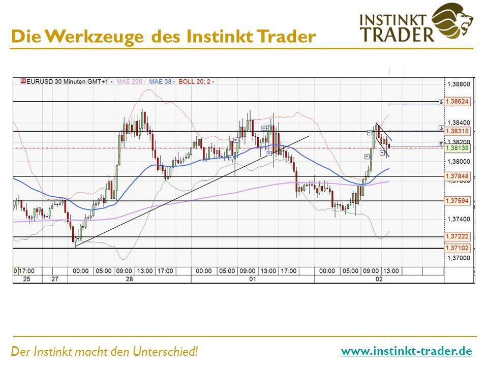 Der Instinkt macht den Unterschied.www.instinkt-trader.de Alles möglichst einfach halten.