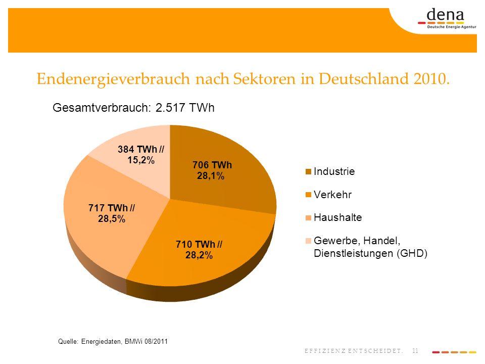 11 EFFIZIENZ ENTSCHEIDET. Endenergieverbrauch nach Sektoren in Deutschland 2010. Quelle: Energiedaten, BMWi 08/2011 Gesamtverbrauch: 2.517 TWh