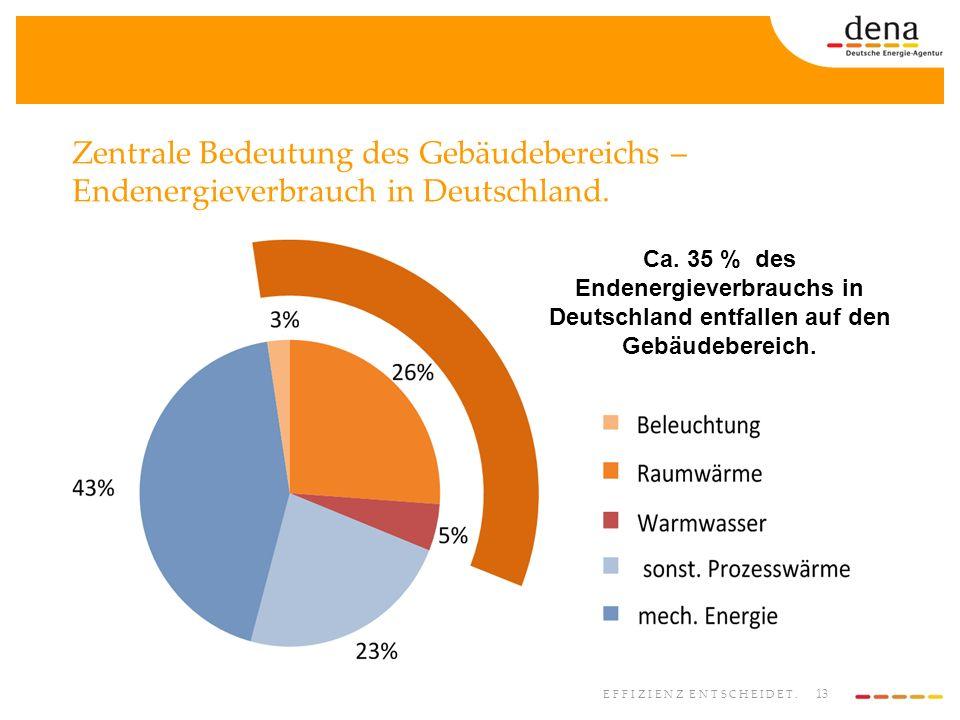 13 EFFIZIENZ ENTSCHEIDET. Zentrale Bedeutung des Gebäudebereichs – Endenergieverbrauch in Deutschland. Ca. 35 % des Endenergieverbrauchs in Deutschlan