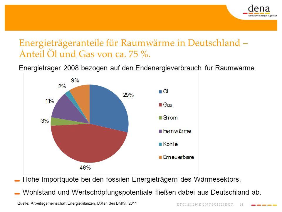 14 EFFIZIENZ ENTSCHEIDET. Energieträgeranteile für Raumwärme in Deutschland – Anteil Öl und Gas von ca. 75 %. Quelle: Arbeitsgemeinschaft Energiebilan