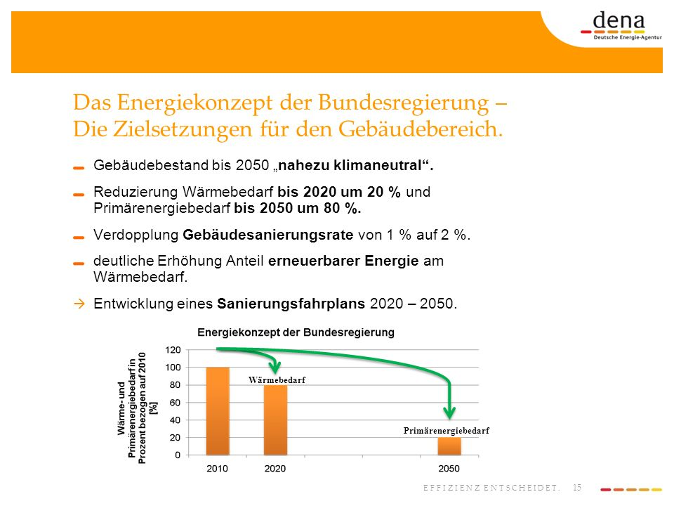 15 EFFIZIENZ ENTSCHEIDET. Das Energiekonzept der Bundesregierung – Die Zielsetzungen für den Gebäudebereich. Gebäudebestand bis 2050 nahezu klimaneutr