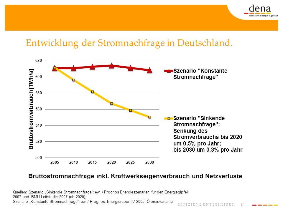 17 EFFIZIENZ ENTSCHEIDET. Entwicklung der Stromnachfrage in Deutschland. Bruttostromnachfrage inkl. Kraftwerkseigenverbrauch und Netzverluste Quellen: