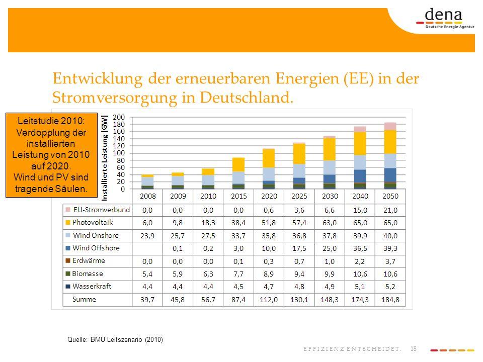 18 EFFIZIENZ ENTSCHEIDET. Entwicklung der erneuerbaren Energien (EE) in der Stromversorgung in Deutschland. Quelle: BMU Leitszenario (2010) Leitstudie