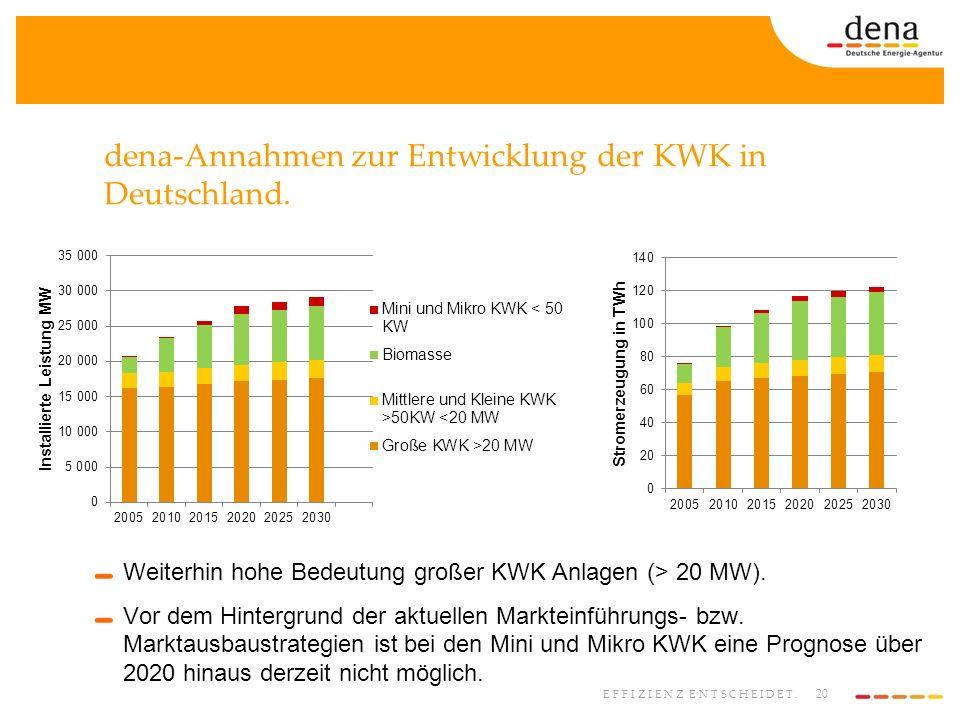 20 EFFIZIENZ ENTSCHEIDET. dena-Annahmen zur Entwicklung der KWK in Deutschland. Weiterhin hohe Bedeutung großer KWK Anlagen (> 20 MW). Vor dem Hinterg