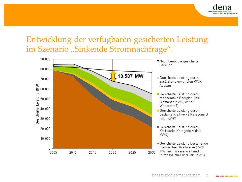 21 EFFIZIENZ ENTSCHEIDET. Entwicklung der verfügbaren gesicherten Leistung im Szenario Sinkende Stromnachfrage. 10.587 MW
