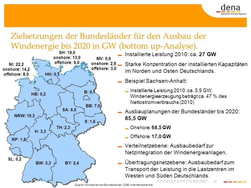 23 EFFIZIENZ ENTSCHEIDET. Zielsetzungen der Bundesländer für den Ausbau der Windenergie bis 2020 in GW (bottom up-Analyse). Installierte Leistung 2010