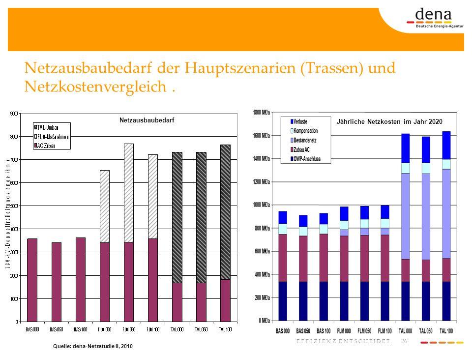 26 EFFIZIENZ ENTSCHEIDET. Netzausbaubedarf der Hauptszenarien (Trassen) und Netzkostenvergleich. Quelle: dena-Netzstudie II, 2010 Netzausbaubedarf Jäh