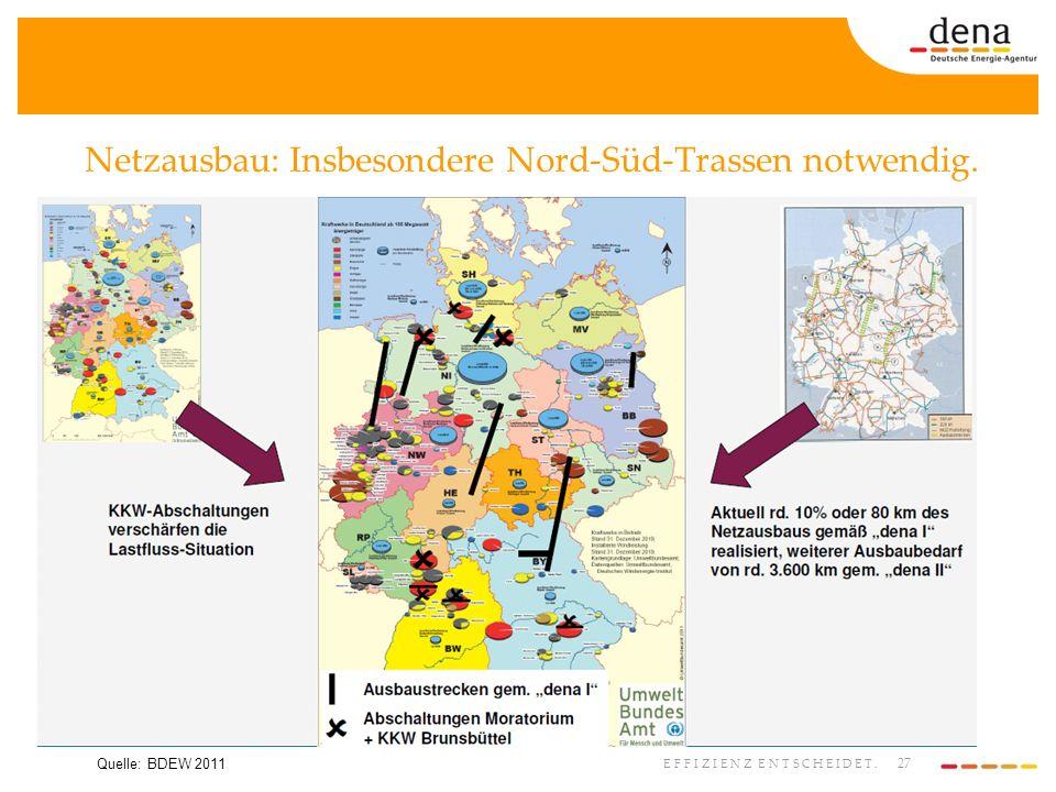 27 EFFIZIENZ ENTSCHEIDET. Netzausbau: Insbesondere Nord-Süd-Trassen notwendig. Quelle: BDEW 2011