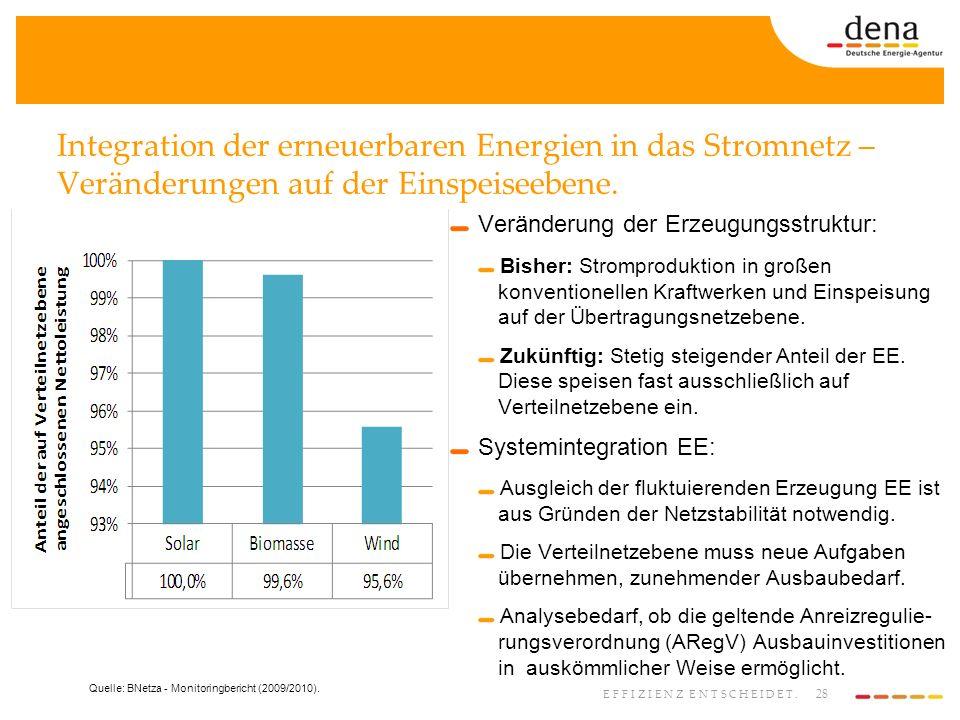 28 EFFIZIENZ ENTSCHEIDET. Integration der erneuerbaren Energien in das Stromnetz – Veränderungen auf der Einspeiseebene. Veränderung der Erzeugungsstr
