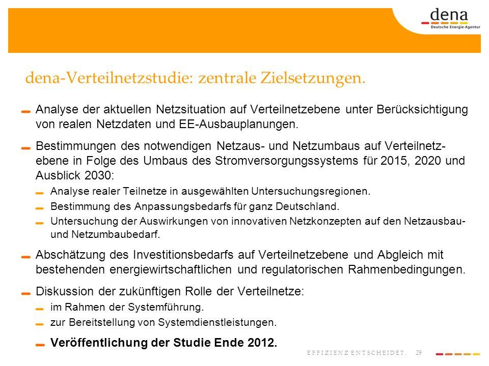 29 EFFIZIENZ ENTSCHEIDET. dena-Verteilnetzstudie: zentrale Zielsetzungen. Analyse der aktuellen Netzsituation auf Verteilnetzebene unter Berücksichtig