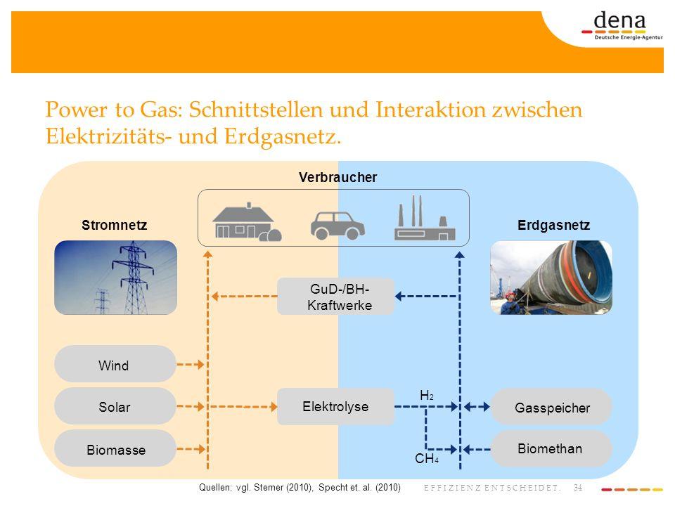 34 EFFIZIENZ ENTSCHEIDET. Wind Solar Biomasse Gasspeicher Biomethan H2H2 Elektrolyse GuD-/BH- Kraftwerke Verbraucher StromnetzErdgasnetz CH 4 Power to