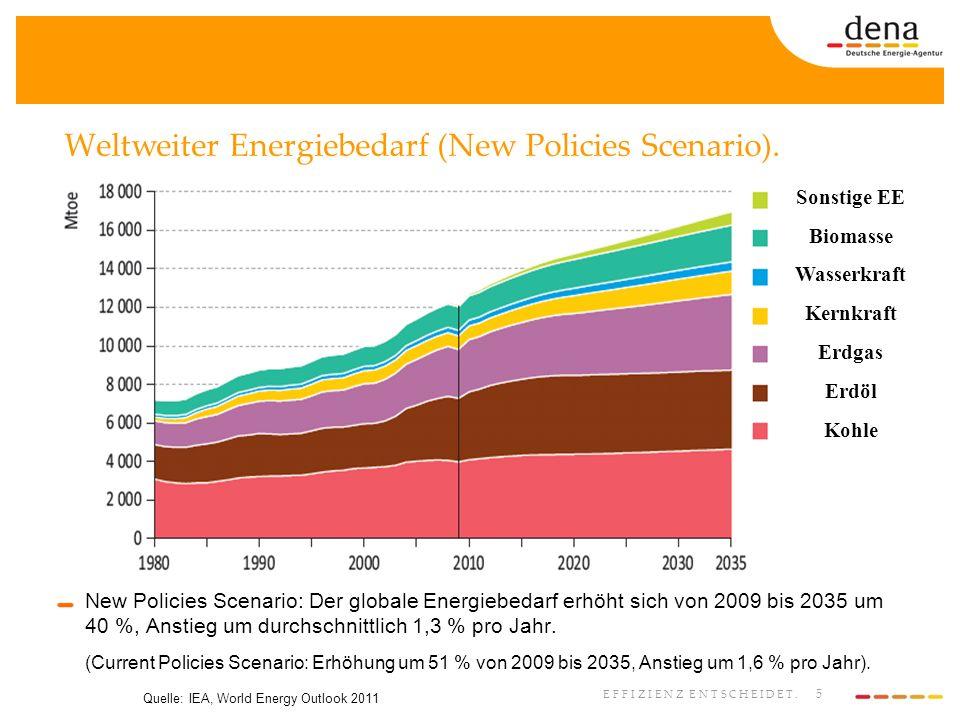 5 EFFIZIENZ ENTSCHEIDET. Weltweiter Energiebedarf (New Policies Scenario). Quelle: IEA, World Energy Outlook 2011 Sonstige EE Biomasse Wasserkraft Ker