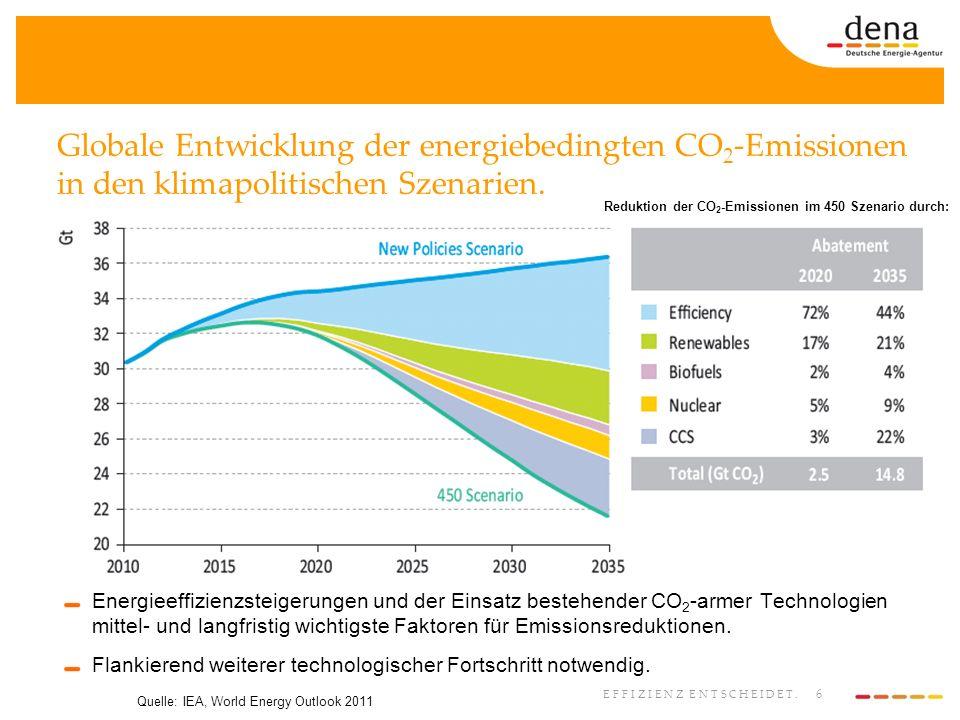 6 EFFIZIENZ ENTSCHEIDET. Globale Entwicklung der energiebedingten CO 2 -Emissionen in den klimapolitischen Szenarien. Energieeffizienzsteigerungen und
