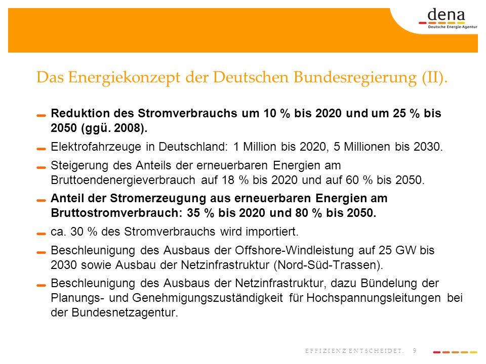 9 EFFIZIENZ ENTSCHEIDET. Das Energiekonzept der Deutschen Bundesregierung (II). Reduktion des Stromverbrauchs um 10 % bis 2020 und um 25 % bis 2050 (g