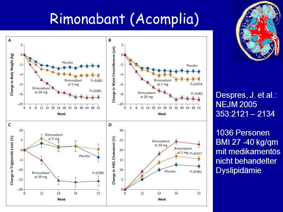 Rimonabant (Acomplia) Despres, J. et al.: NEJM 2005 353:2121 – 2134 1036 Personen BMI 27 -40 kg/qm mit medikamentös nicht behandelter Dyslipidämie