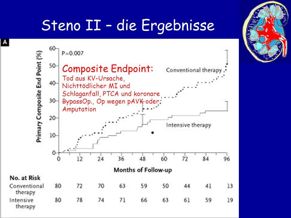 Steno II – die Ergebnisse Composite Endpoint: Tod aus KV-Ursache, Nichttödlicher MI und Schlaganfall, PTCA und koronare BypassOp., Op wegen pAVK oder