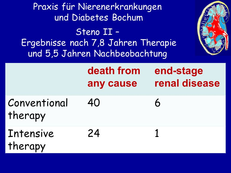 Praxis für Nierenerkrankungen und Diabetes Bochum death from any cause end-stage renal disease Conventional therapy 406 Intensive therapy 241 Steno II