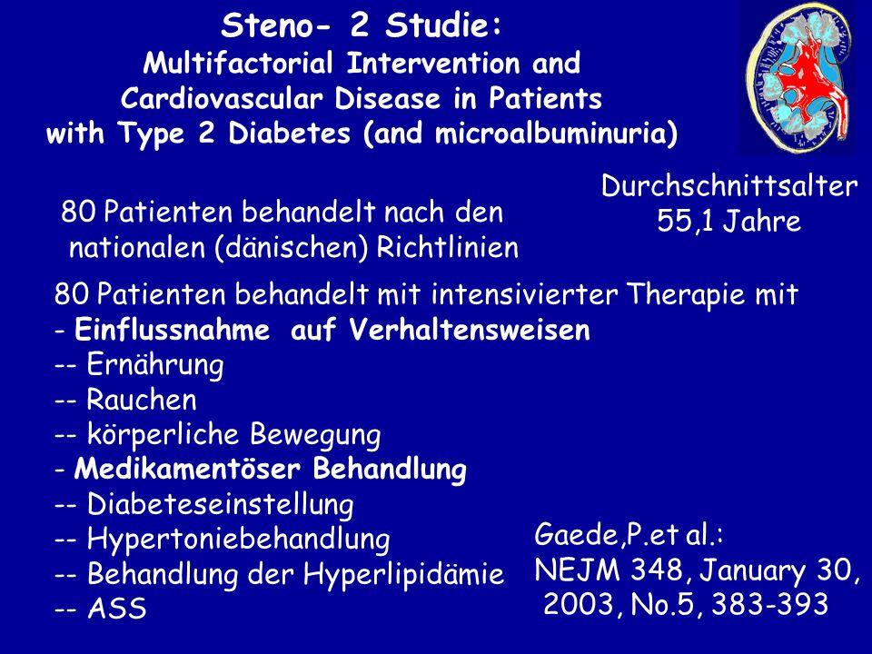 Praxis für Nierenerkrankungen und Diabetes Bochum 39.031 Patienten mit Diabetes und Niereninsuffizienz im Stadium 3 und 4 Dialysefreie Sterberaten kein nephrologischer Kontakt im Jahr 1,00 ein nephrologischer Kontakt im Jahr 1,02 zwei 0,80 drei 0,68 fünf 0,45 Arch Intern Med Vol 168 (No.